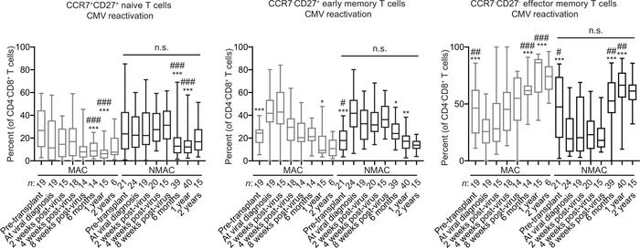 High-resolution analysis of CD8+ T cell reconstitution from umbilical co...
