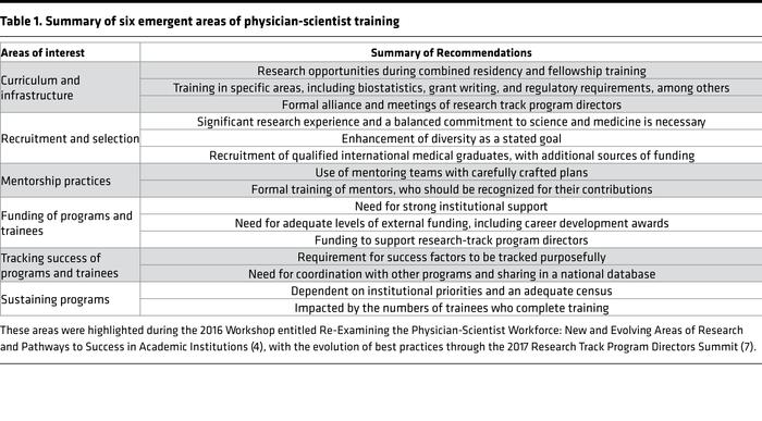 Summary of six emergent areas of physician-scientist training