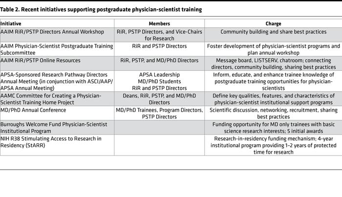 Recent initiatives supporting postgraduate physician-scientist training