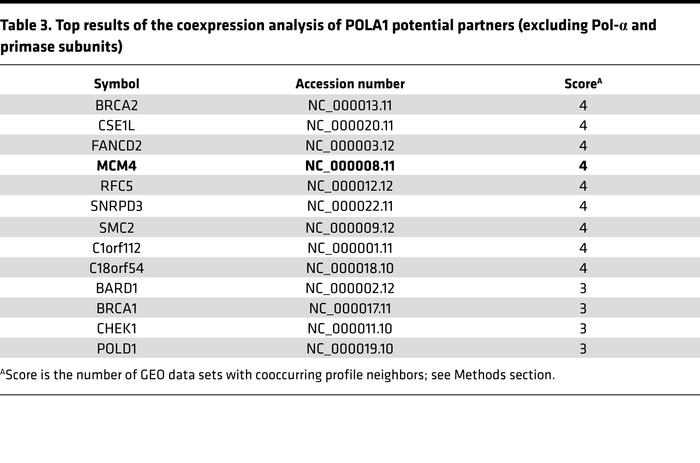 Top results of the coexpression analysis of POLA1 potential partners (ex...