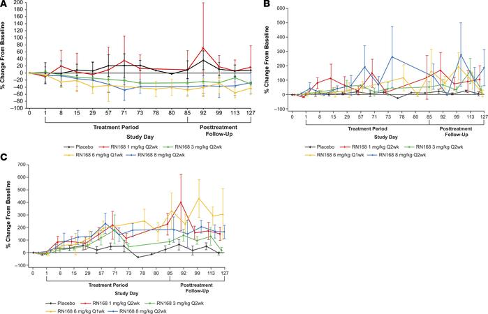 Effects of RN168 on CD4+FoxP3+ Tregs assessed by flow cytometry. (A) Tre...