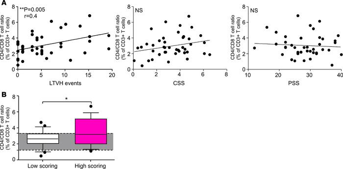 The LTVH score is associated with T cell ratios in PBMC. (A) The CD4+/CD...