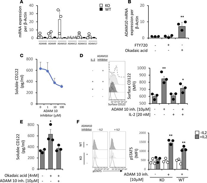 ADAM10 selectively cleaves surface IL-2Rβ in CD4+ Tregs, and PP2A inhibi...