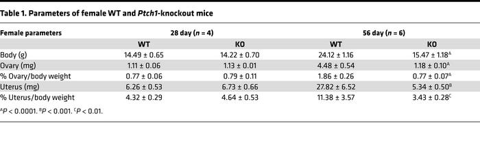 Parameters of female WT and Ptch1-knockout mice
