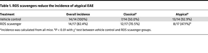 ROS scavengers reduce the incidence of atypical EAE