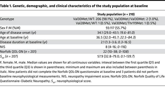 Genetic, demographic, and clinical characteristics of the study populati...