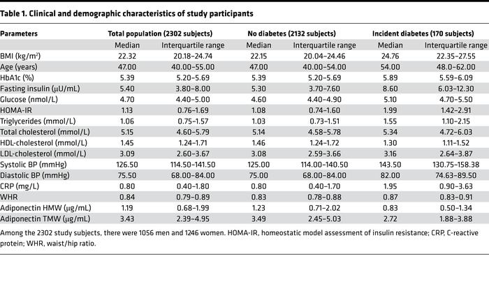 Clinical and demographic characteristics of study participants