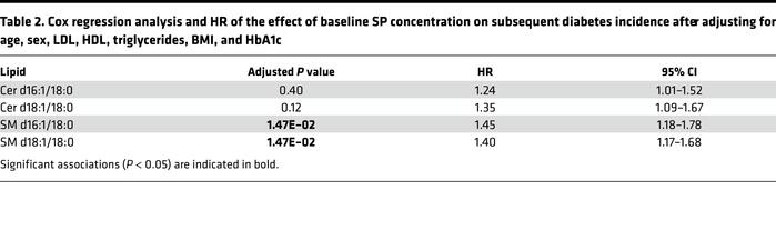 Cox regression analysis and HR of the effect of baseline SP concentratio...