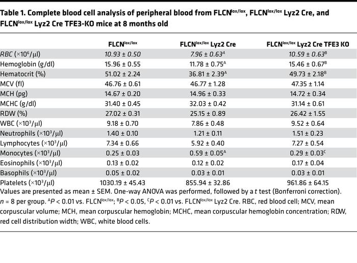 Complete blood cell analysis of peripheral blood from FLCNlox/lox, FLCNl...