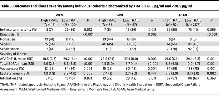 Outcomes and illness severity among individual cohorts dichotomized by T...