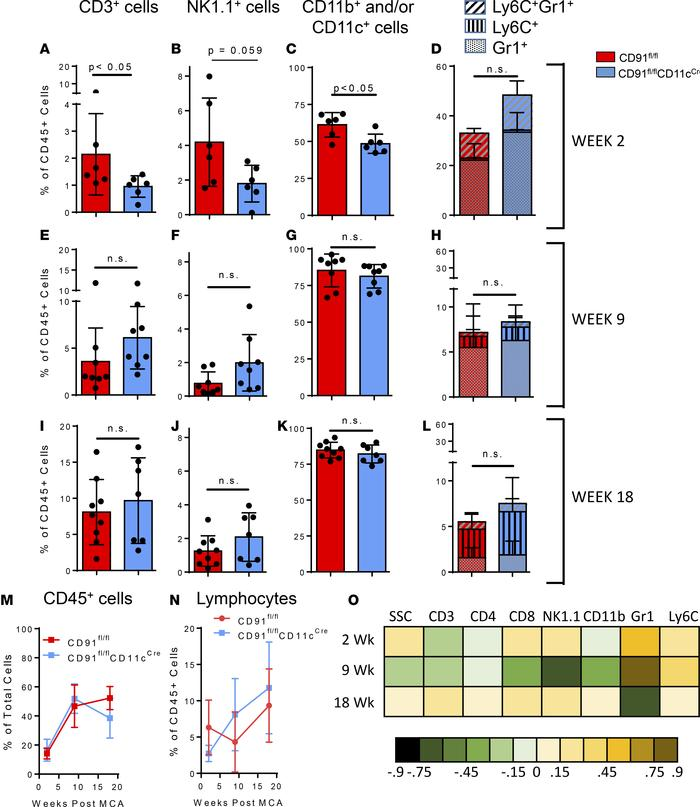 Lack of CD91 on DCs prevents priming of effector responses to emerging t...