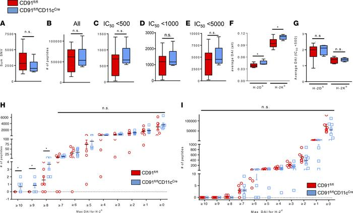 CD91-mediated immunity to nascent tumors is fixated on neo-epitopes with...