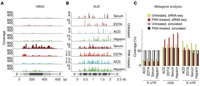 Read distribution of ex‑mRNA reads across the full-length mRNA transcrip...