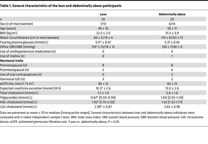 General characteristics of the lean and abdominally obese participants