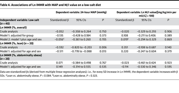 Associations of Ln IMMR with MAP and M/I value on a low-salt diet