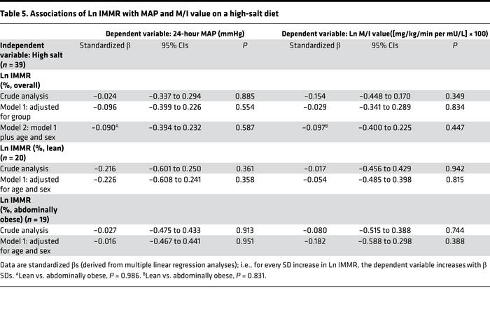Associations of Ln IMMR with MAP and M/I value on a high-salt diet