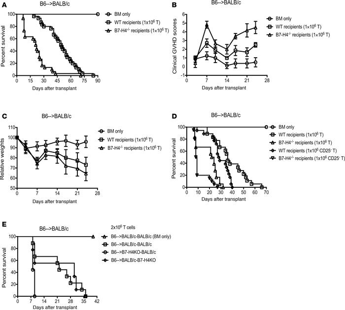 Absence of host B7-H4 expression accelerates GVHD lethality and B7-H4 ex...