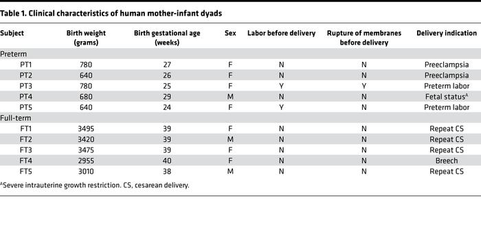 Clinical characteristics of human mother-infant dyads