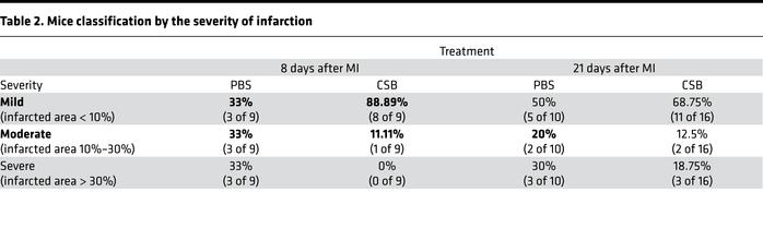 Mice classification by the severity of infarction