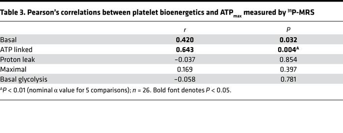 Pearson's correlations between platelet bioenergetics and ATPmax measure...