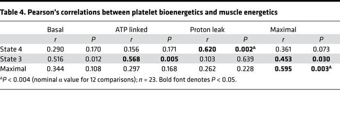 Pearson's correlations between platelet bioenergetics and muscle energetics