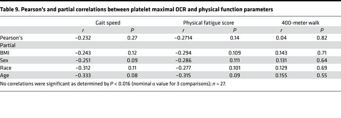 Pearson's and partial correlations between platelet maximal OCR and phys...