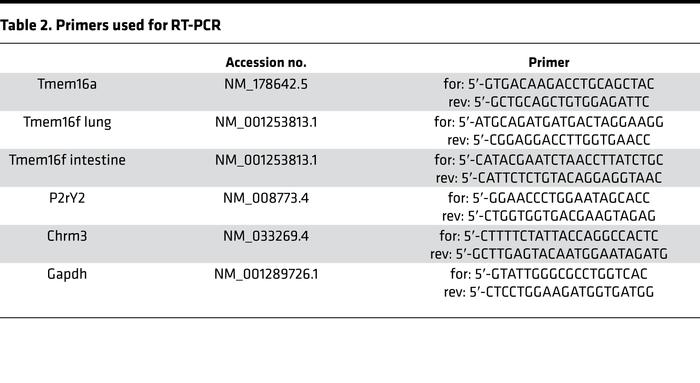 Primers used for RT-PCR