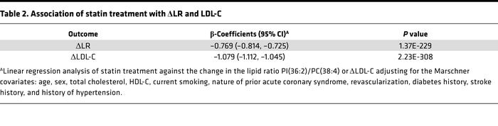 Association of statin treatment with ΔLR and LDL-C