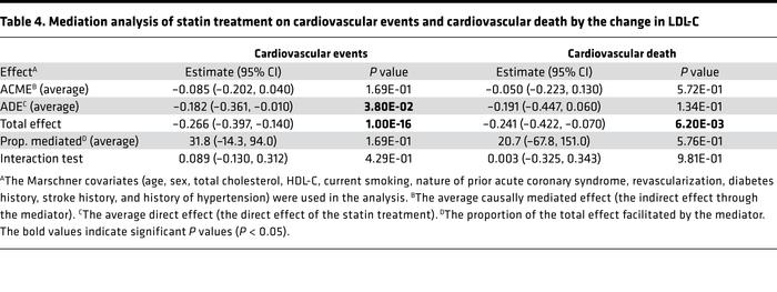 Mediation analysis of statin treatment on cardiovascular events and card...