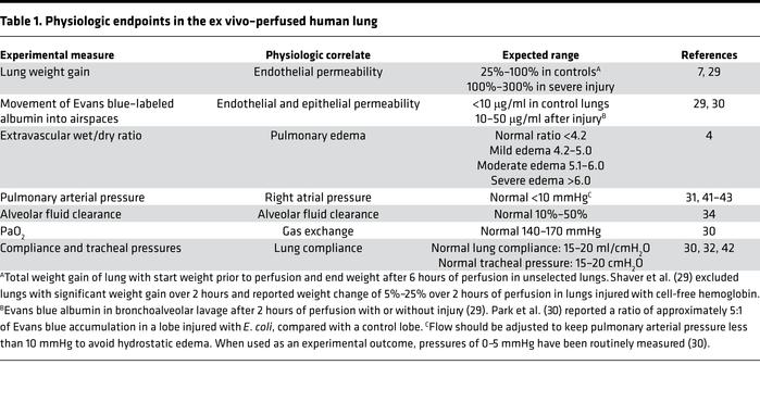 Physiologic endpoints in the ex vivo–perfused human lung