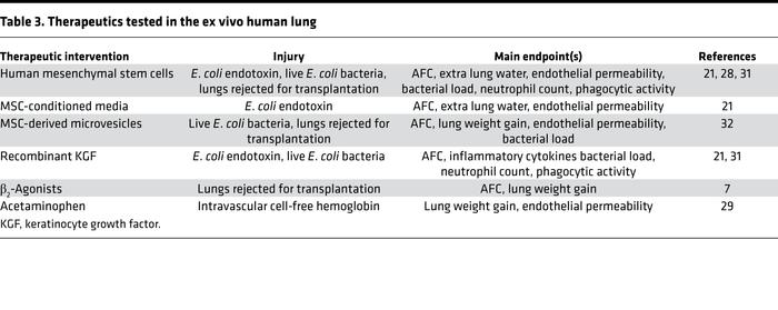 Therapeutics tested in the ex vivo human lung