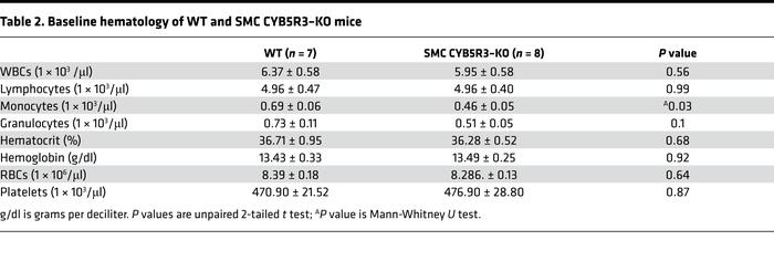Baseline hematology of WT and SMC CYB5R3–KO mice