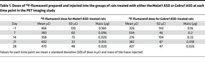 Doses of 18F-flumazenil prepared and injected into the groups of rats tr...