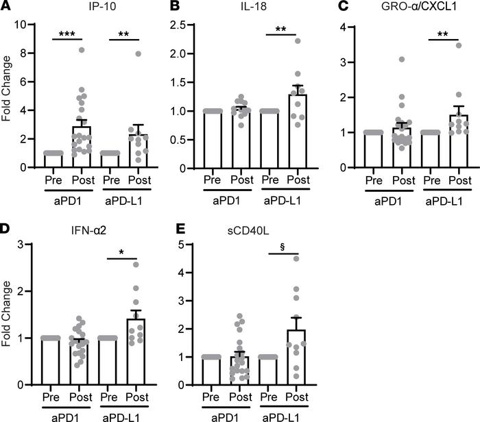 PD-L1 blockade leads to distinct plasma cytokine profiles. Plasma collec...
