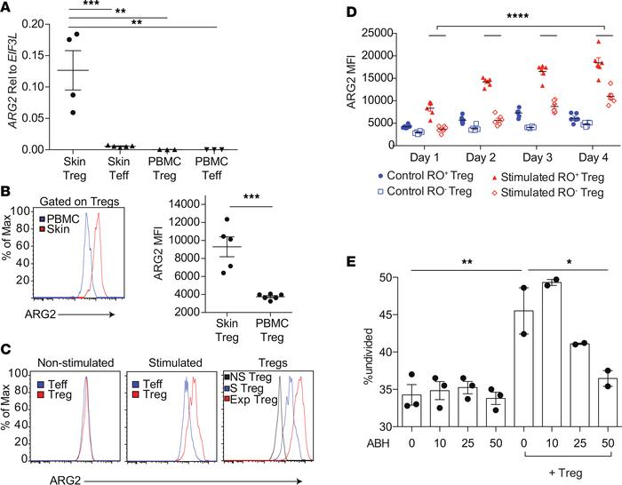 "Arginase 2 is preferentially induced on ""effector memory"" Tregs in human..."