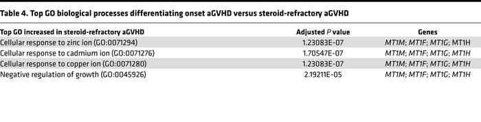 Top GO biological processes differentiating onset aGVHD versus steroid-r...