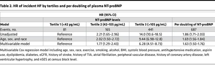 HR of incident HF by tertiles and per doubling of plasma NT-proBNP