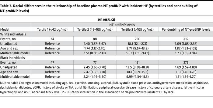 Racial differences in the relationship of baseline plasma NT-proBNP with...