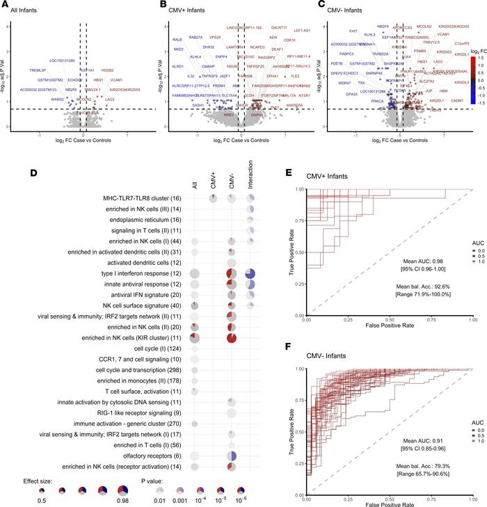 Transcriptomic correlates of risk of TB disease are different in CMV+ an...