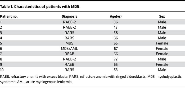 Characteristics of patients with MDS
