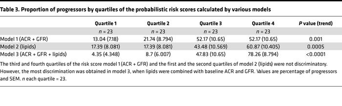 Proportion of progressors by quartiles of the probabilistic risk scores ...