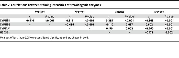 Correlations between staining intensities of steroidogenic enzymes