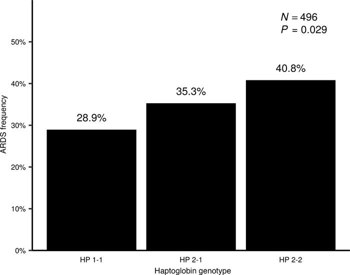 HP genotype increases ARDS risk in septic adults. In the entire study c...