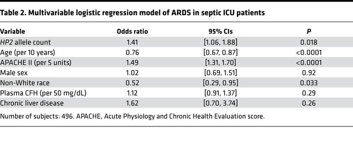 Multivariable logistic regression model of ARDS in septic ICU patients