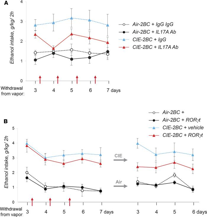 Inhibition of IL-17A suppresses voluntary alcohol drinking in alcohol-de...