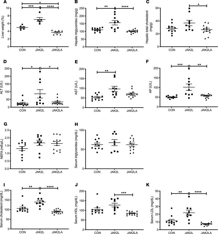 Loss of hepatocyte Jak2 promotes liver damage and dyslipidemia in an adi...