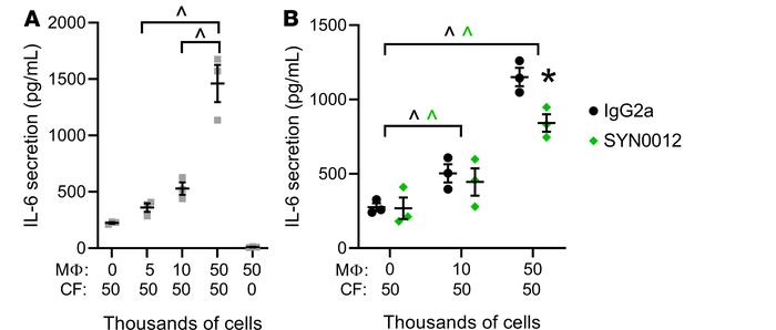Coculture of macrophages and cardiac fibroblasts increases proinflammato...