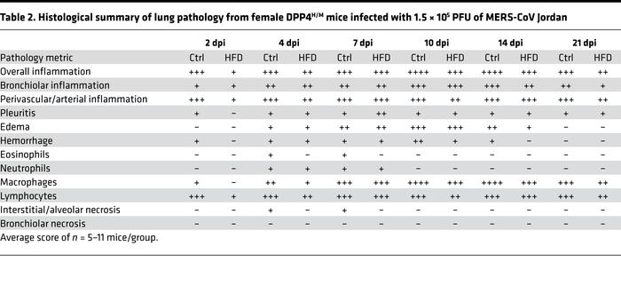 Histological summary of lung pathology from female DPP4H/M mice infected...