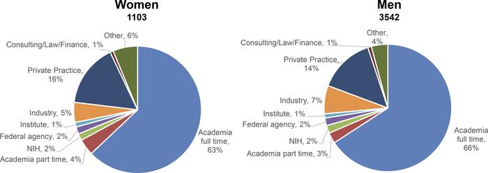 Current workplace of survey respondents who have completed postgraduate ...