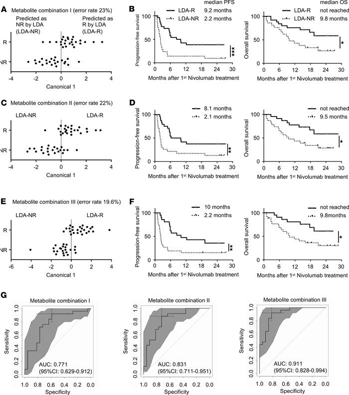 A combination of plasma metabolites predicts responsiveness to nivolumab...